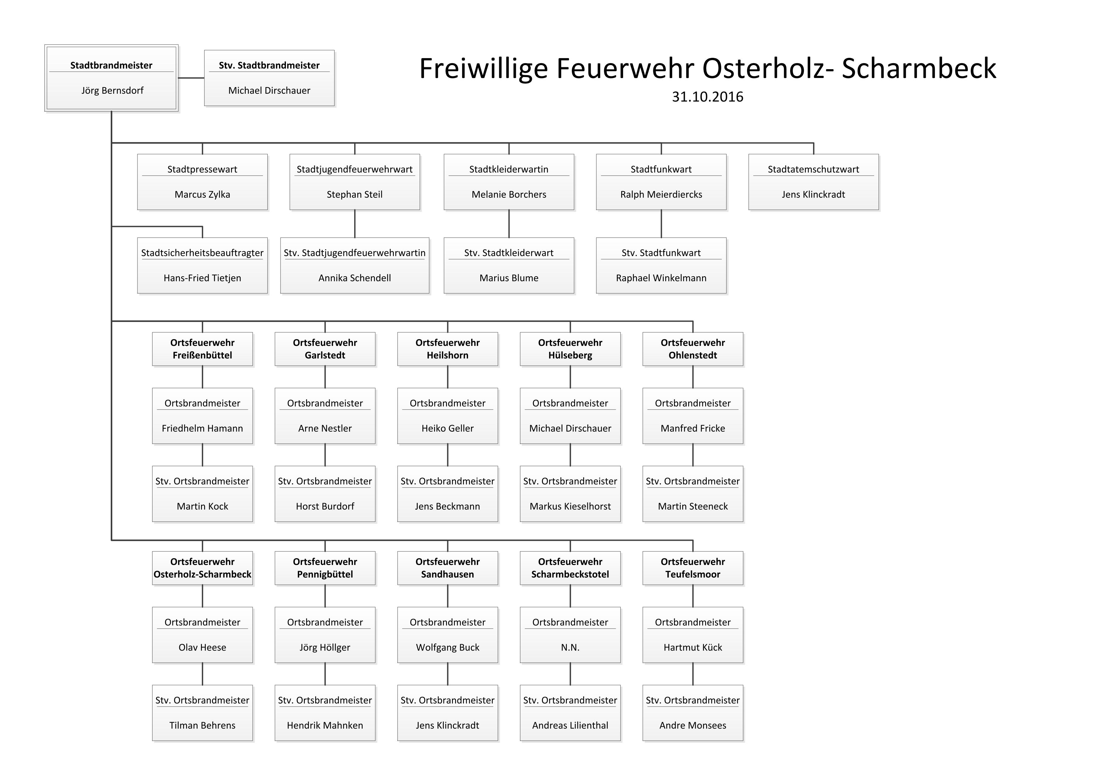 Freiwillige Feuerwehr Osterholz-Scharmbeck – Organigramm
